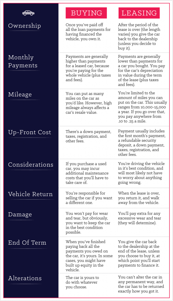 Buying VS Leasing-01