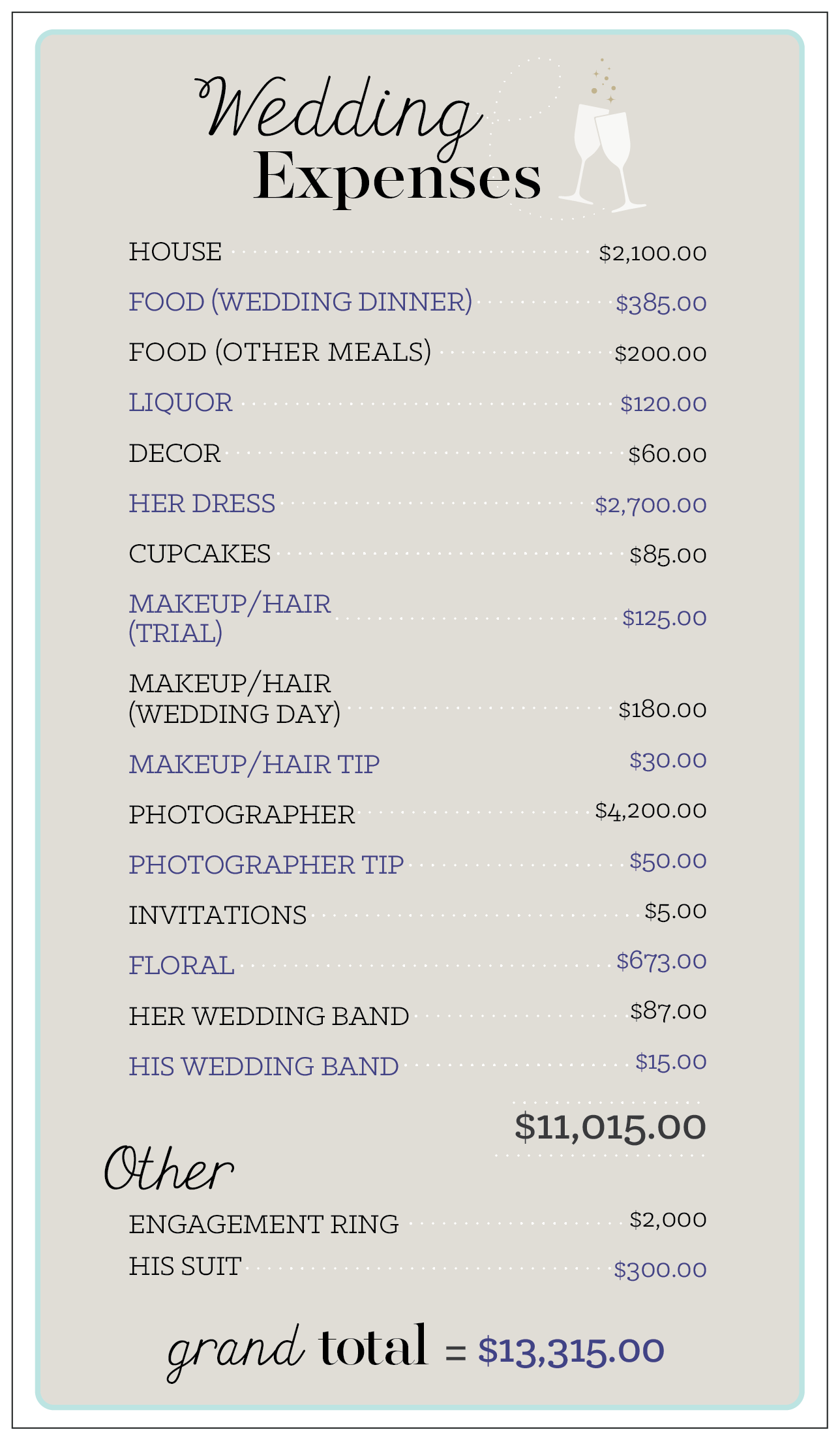 An exact breakdown of our 11k wedding and how we could have saved wedding budget chart 01 junglespirit Choice Image