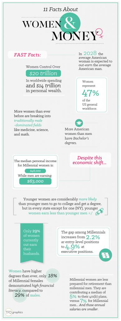 Women & Money Infographic_v2-01