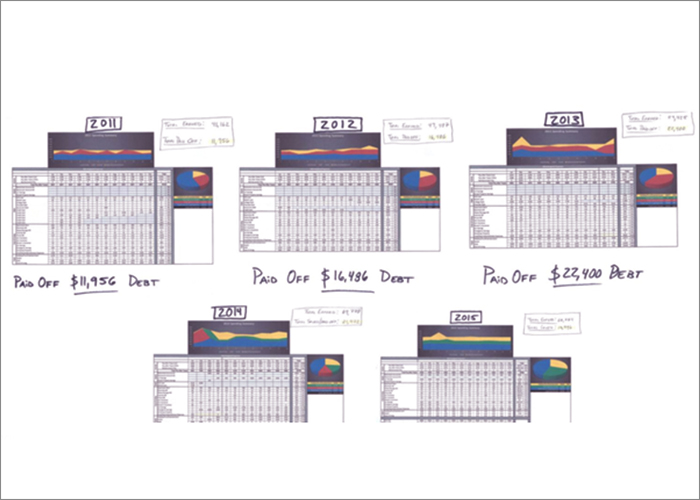 budgeting charts
