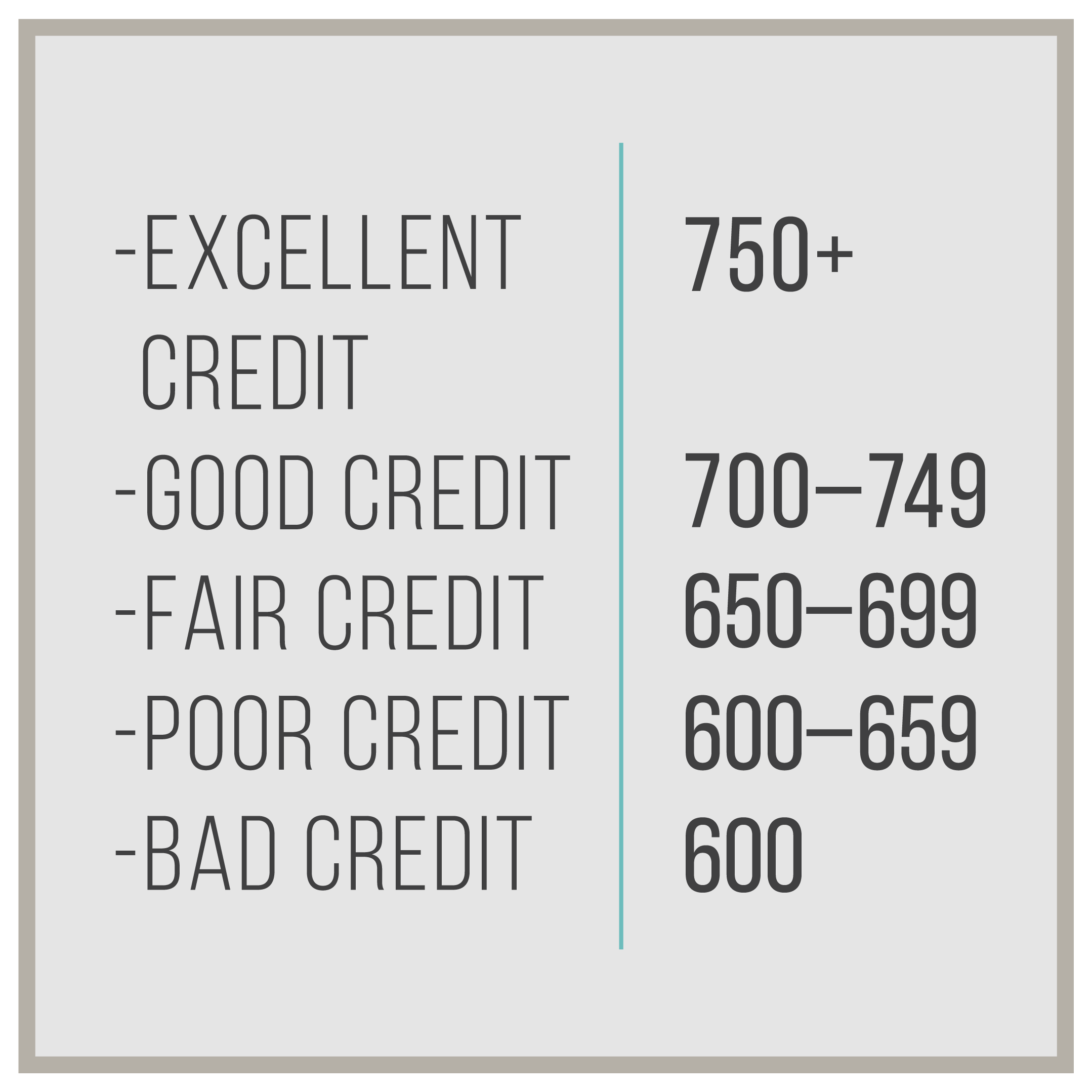 What Your Credit Score Should Really Look Like By 30 Years Old