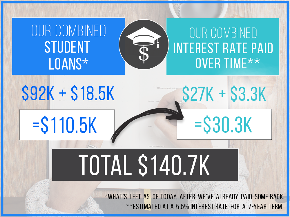 student-loan-debt-over-time