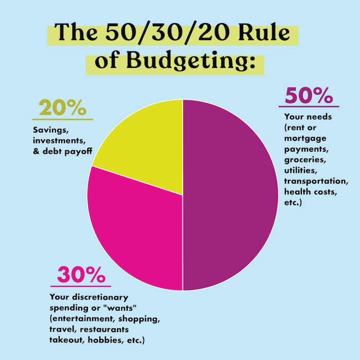 The 50/30/20 Budget: What It Is & Why You Need To Start Using It ASAP  (+Downloadable Template)